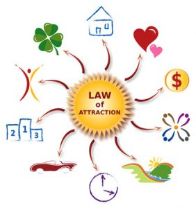 Loi de l'Attraction - Law of Attraction