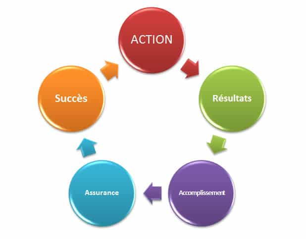 le cercle du succès, le meilleur chemin vers le succès