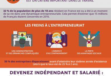 L'envie d'entreprendre des Français.